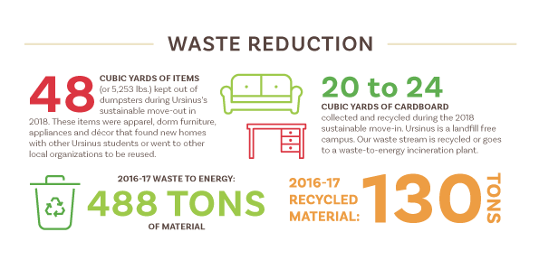 waste-reduction stats