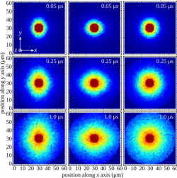 Simulations of energy diffusion in a group of Rydberg atoms.
