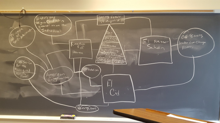 Here's an example of a common activity in Dr. Throop's courses: a concept map. Here, in a course on the crusades, students comparatively analyzed the films Kingdom of Heaven, El Nasser Salah ad-Din, and El Cid before engaging in discussion.