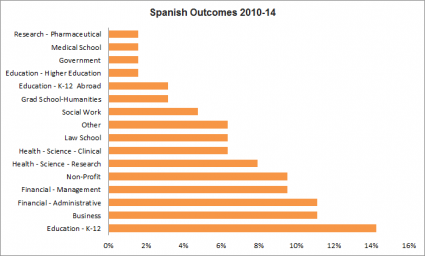 Spanish Outcomes 2010-14