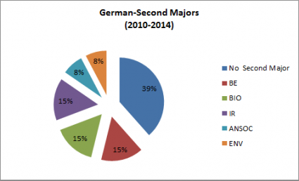 German Double Majors 2010-2014