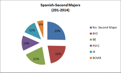 Spanish Double Majors 2010-2014