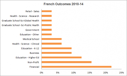 French Outcomes 2010-2014