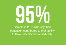 95% of seniors say their education contributed to their ability to think critically and analytically.