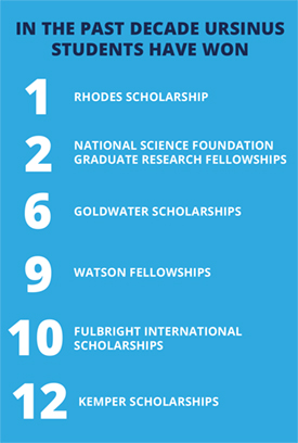 Ursinus Students have won 1 Rhodes Scholarship, 2 National Science Foundation Graduate Research Fellowships, 6 Goldwater Scholarships, 9 Watson Fellowships, 10 Fulbright International Scholarships, and 12 Kemper Scholarships.