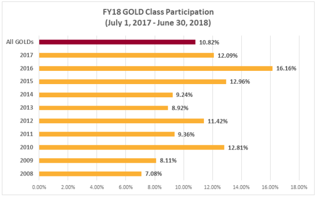 FY18 GOLD Giving Chart