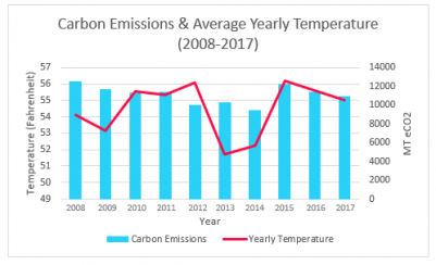 Carbon Emissions & Yearly Temperature Range (2008-2017)