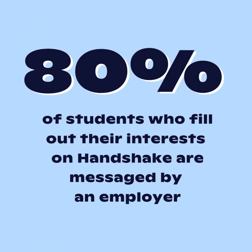 80% of students who fill out their interests on Handshake are messaged by an employer