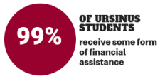 info graphic 99 percent financial assistance