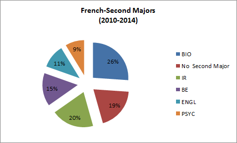 French Double Majors 2010-2014